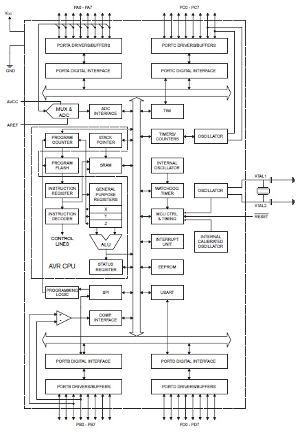 belajar mikrokontroler dengan bahasa c